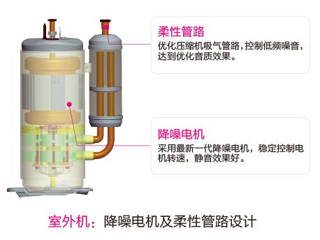 格力中央空调压缩机