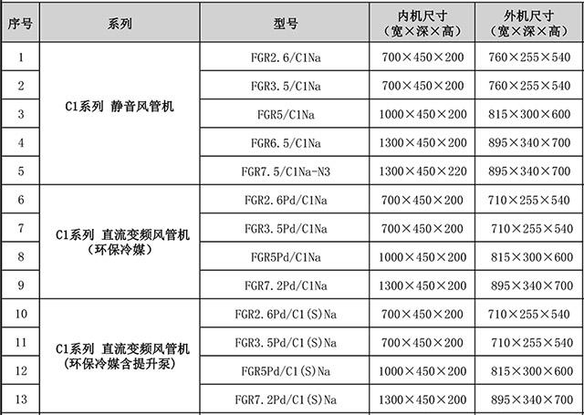 格力C1系列静音风管机型号参数